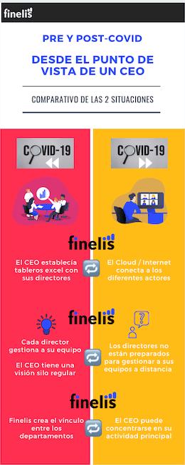 Infografia pre y post Covid para el CEO