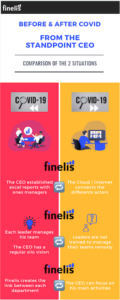 Infography about before and after covid from CEO